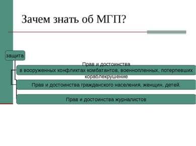 Зачем знать об МГП?