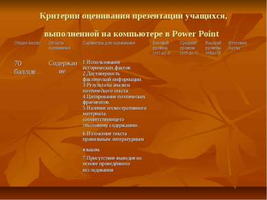 Критерии оценивания презентации учащихся, выполненной на компьютере в Power P...