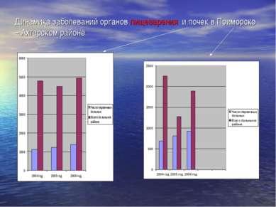 Динамика заболеваний органов пищеварения и почек в Приморско – Ахтарском районе
