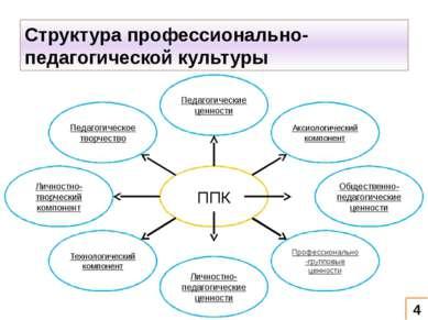 Структура профессионально-педагогической культуры 4 Педагогические ценности П...