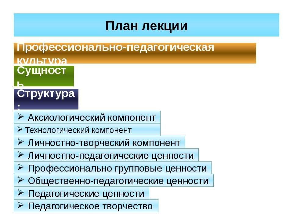 Аксиологический компонент План лекции Профессионально-педагогическая культура...