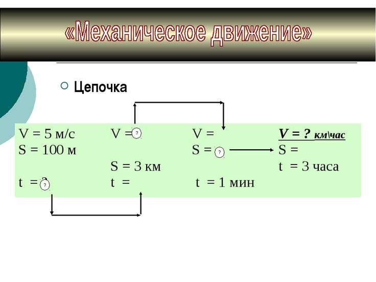 Цепочка V = 5 м/с S = 100 м t = ? V = S = 3 км t = V = S = t = 1 мин V = ? км...
