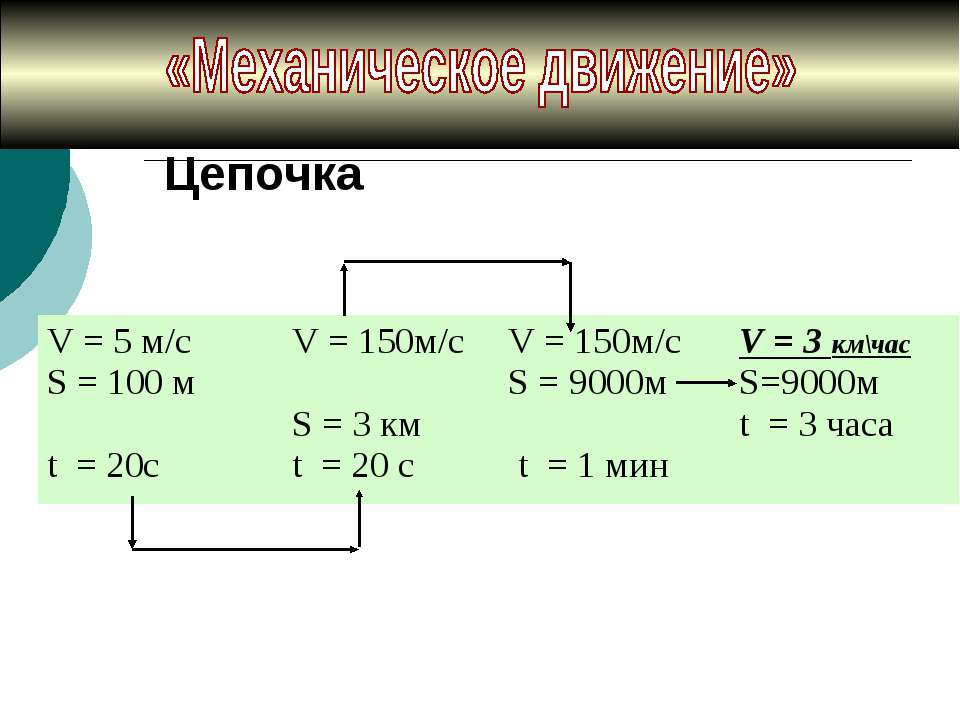 Цепочка V = 5 м/с S = 100 м t = 20с V = 150м/c S = 3 км t = 20 с V = 150м/c S...
