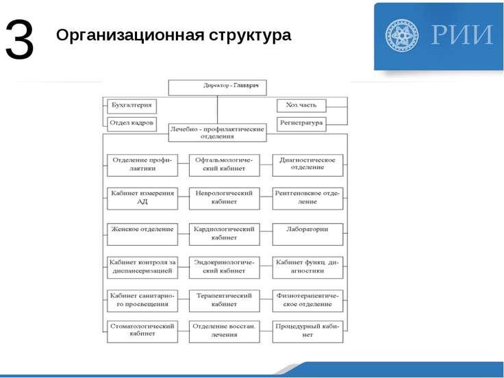 Организационная структура 3