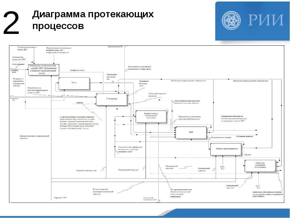 Диаграмма протекающих процессов 2