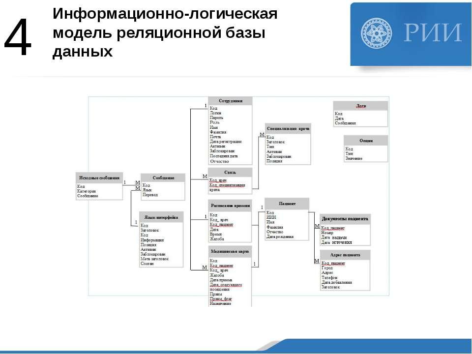 Информационно-логическая модель реляционной базы данных 4