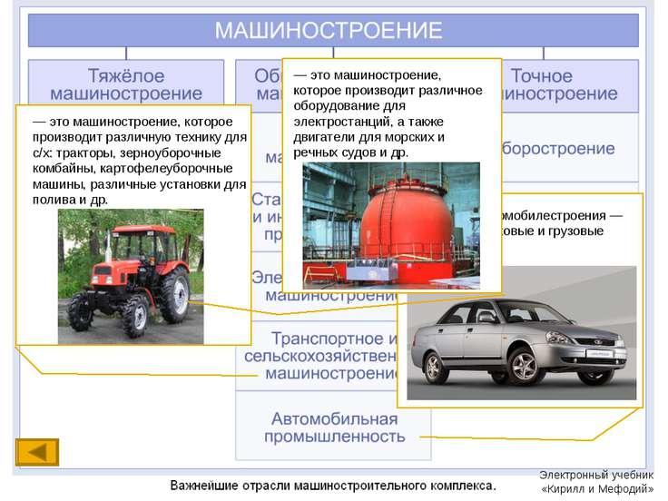Продукция автомобилестроения — различные легковые и грузовые автомобили. — эт...
