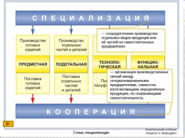 — сосредоточение производства отдельных видов продукции или её частей на само...
