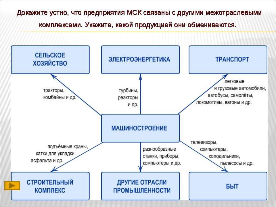 Докажите устно, что предприятия МСК связаны с другими межотраслевыми комплекс...