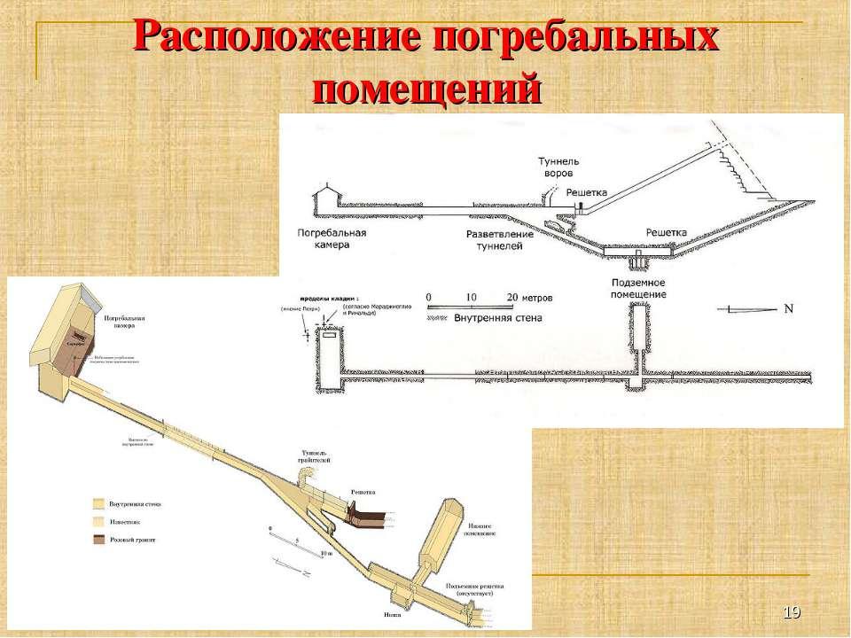 Расположение погребальных помещений *