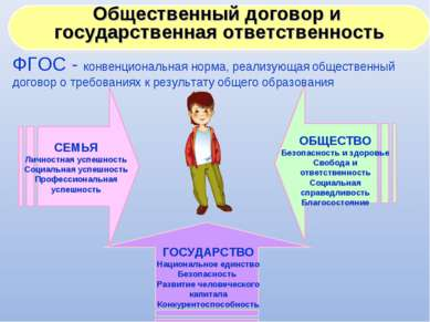 СЕМЬЯ Личностная успешность Социальная успешность Профессиональная успешность...