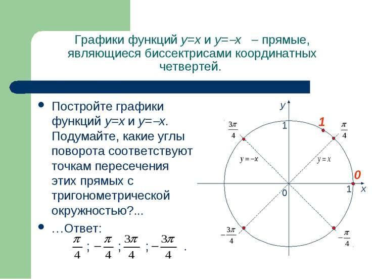 Графики функций y=x и y= x прямые, являющиеся биссектрисами координатных четв...