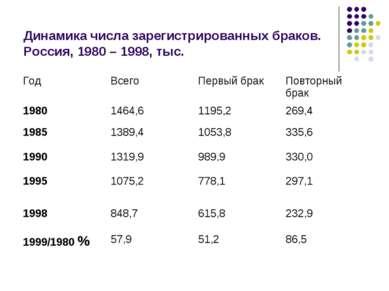 Динамика числа зарегистрированных браков. Россия, 1980–1998, тыс. Год Всего...