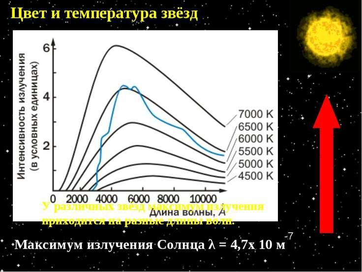 Цвет и температура звёзд Доминирующий цвет в спектре звезды зависит от темпер...