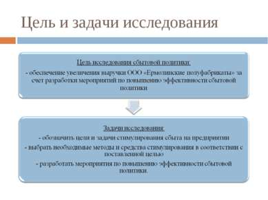 Цель и задачи исследования