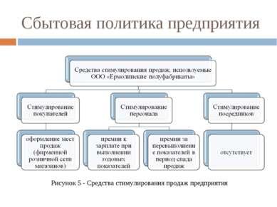 Сбытовая политика предприятия Рисунок 5 - Средства стимулирования продаж пред...