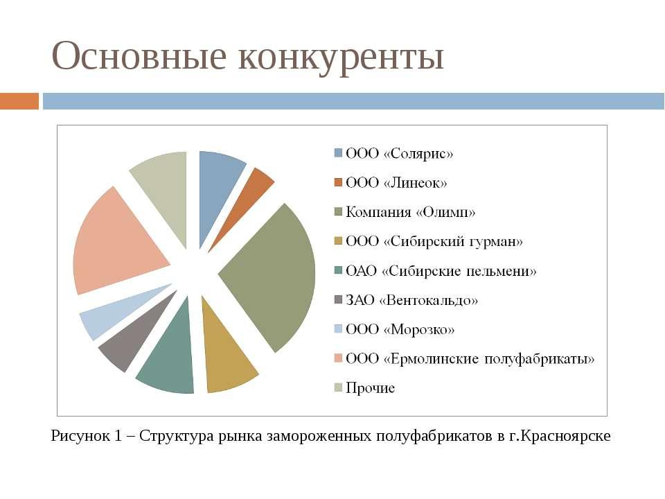 Основные конкуренты Рисунок 1 – Структура рынка замороженных полуфабрикатов в...