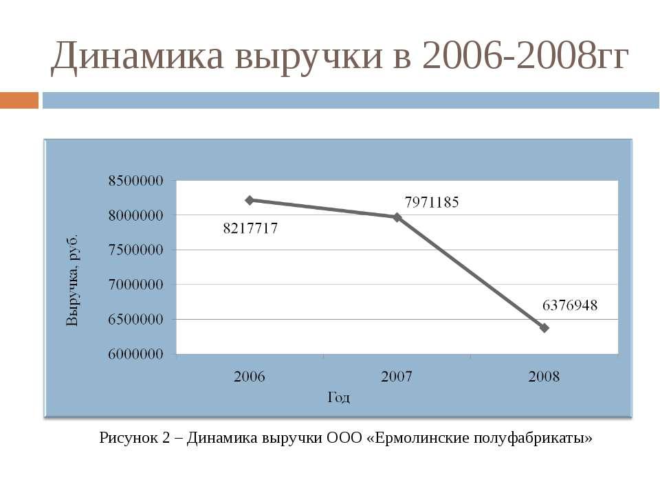 Динамика выручки в 2006-2008гг Рисунок 2 – Динамика выручки ООО «Ермолинские ...
