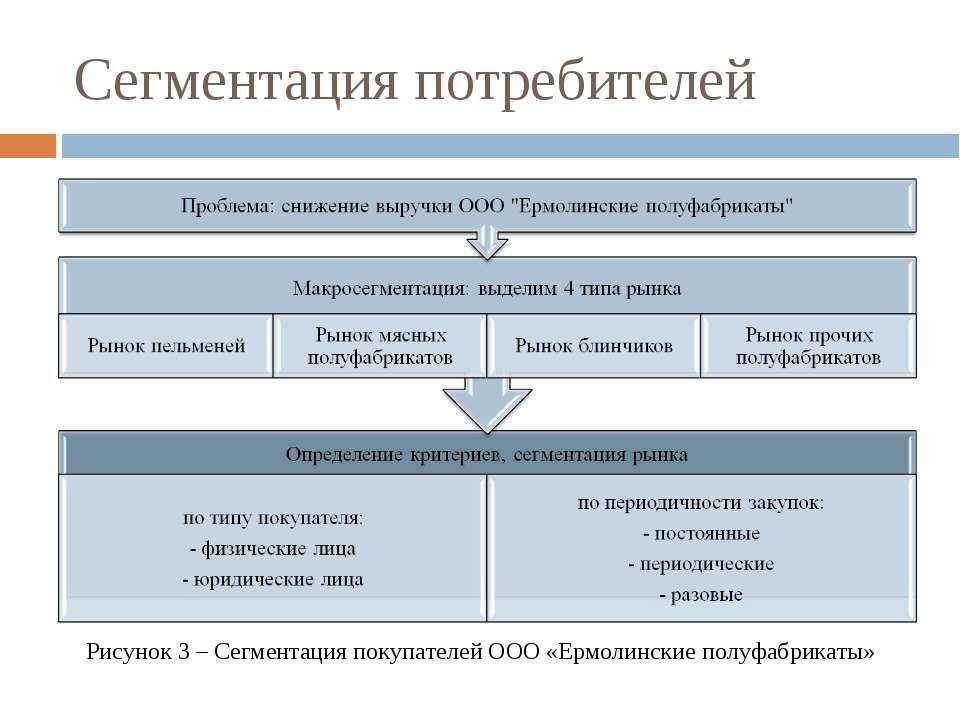 Сегментация потребителей Рисунок 3 – Сегментация покупателей ООО «Ермолинские...
