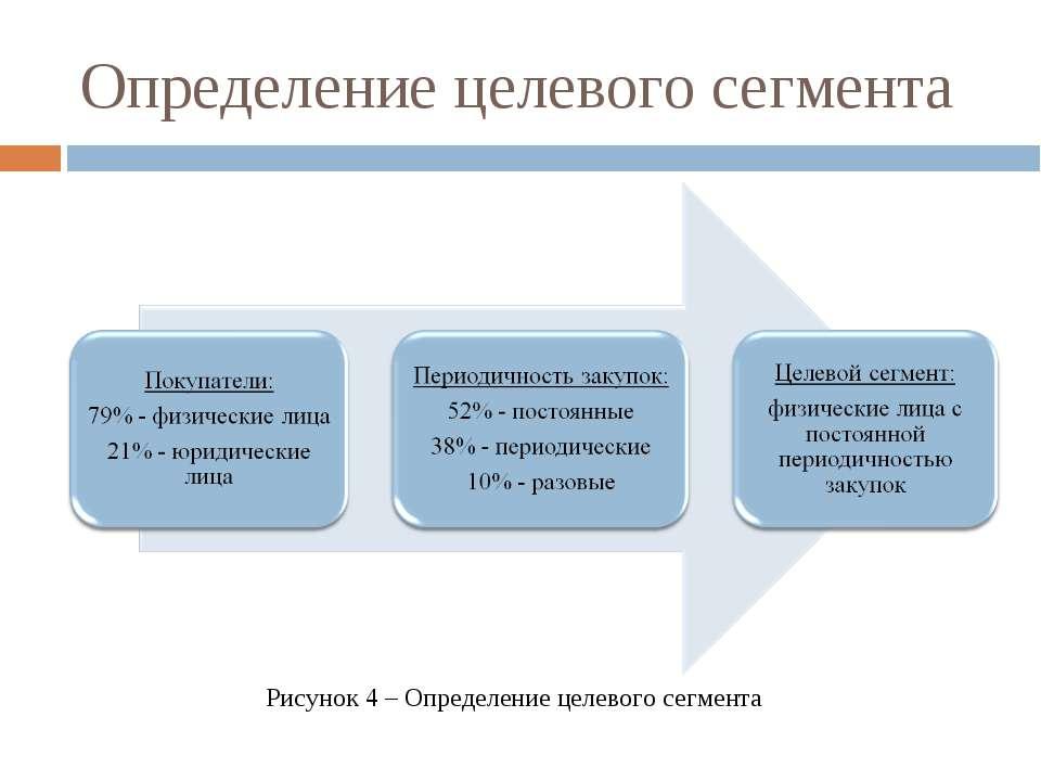 Определение целевого сегмента Рисунок 4 – Определение целевого сегмента