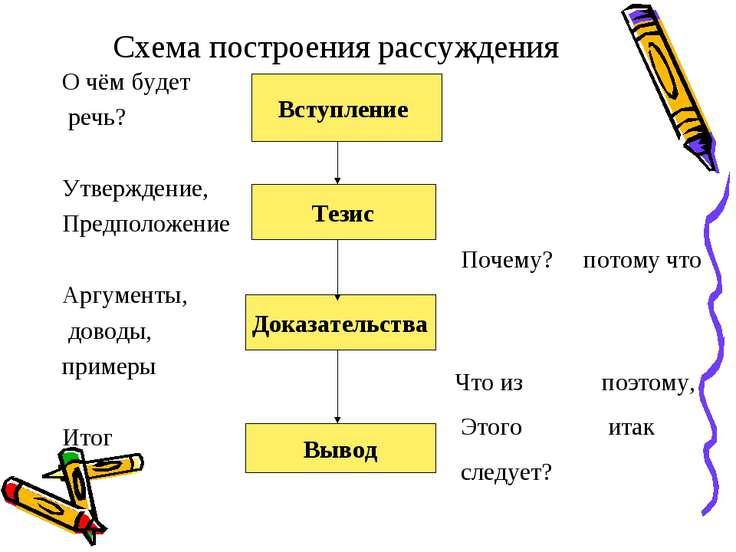 Схема построения рассуждения О чём будет речь? Утверждение, Предположение Арг...