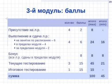 * 3-й модуль: баллы кол-во баллы итого (max) итого (min) Присутствие на л.р. ...