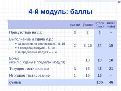 * 4-й модуль: баллы кол-во баллы итого (max) итого (min) Присутствие на л.р. ...