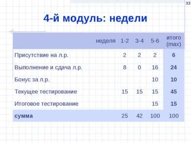 * 4-й модуль: недели неделя 1-2 3-4 5-6 итого (max) Присутствие на л.р. 2 2 2...