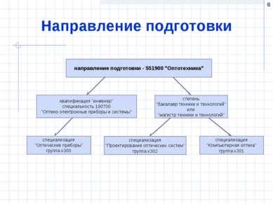 """* Направление подготовки направление подготовки - 551900 """"Оптотехника"""""""