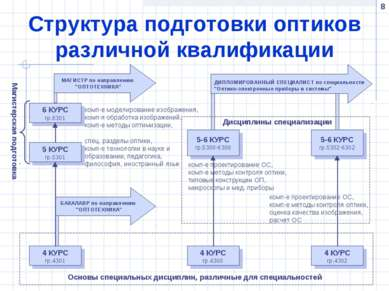 * Структура подготовки оптиков различной квалификации
