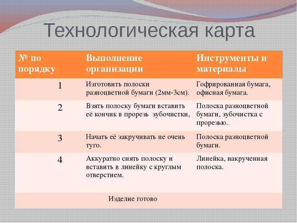 Технологическая карта № по порядку Выполнение организации Инструменты и матер...