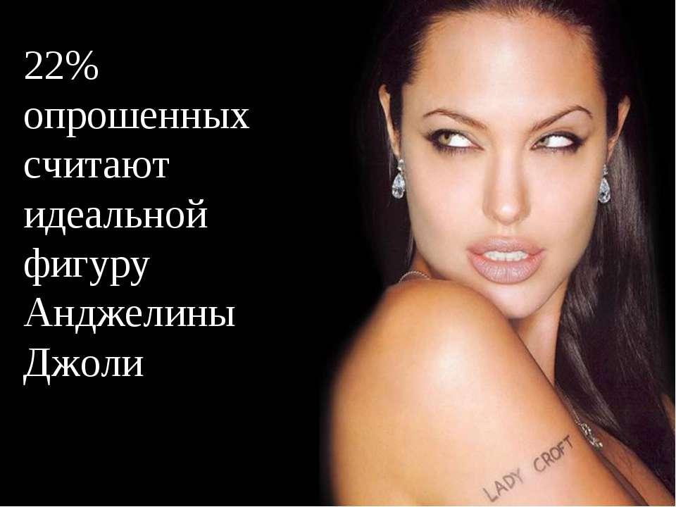 22% опрошенных считают идеальной фигуру Анджелины Джоли