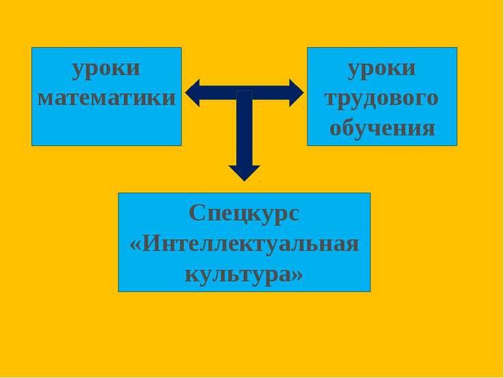 уроки математики уроки трудового обучения Спецкурс «Интеллектуальная культура»