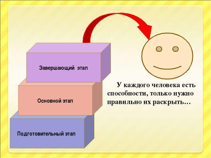 Подготовительный этап Основной этап Завершающий этап У каждого человека есть ...
