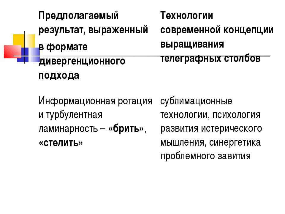 Предполагаемый результат, выраженный в формате дивергенционного подхода Техно...