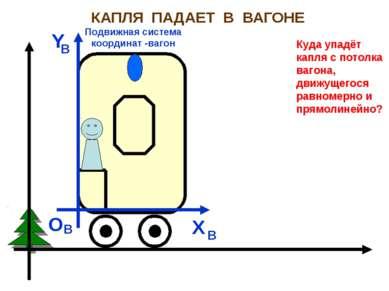 КАПЛЯ ПАДАЕТ В ВАГОНЕ Неподвижная система координат - Земля X O З З З X Y Y O...