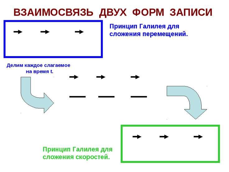ВЗАИМОСВЯЗЬ ДВУХ ФОРМ ЗАПИСИ S = S + S ТН ТП ПН V = V + V ТН ТП ПН S S S ТН Т...