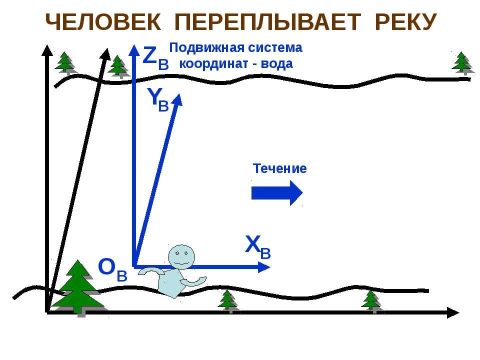 ЧЕЛОВЕК ПЕРЕПЛЫВАЕТ РЕКУ O X Y Z B B B B Подвижная система координат - вода Т...