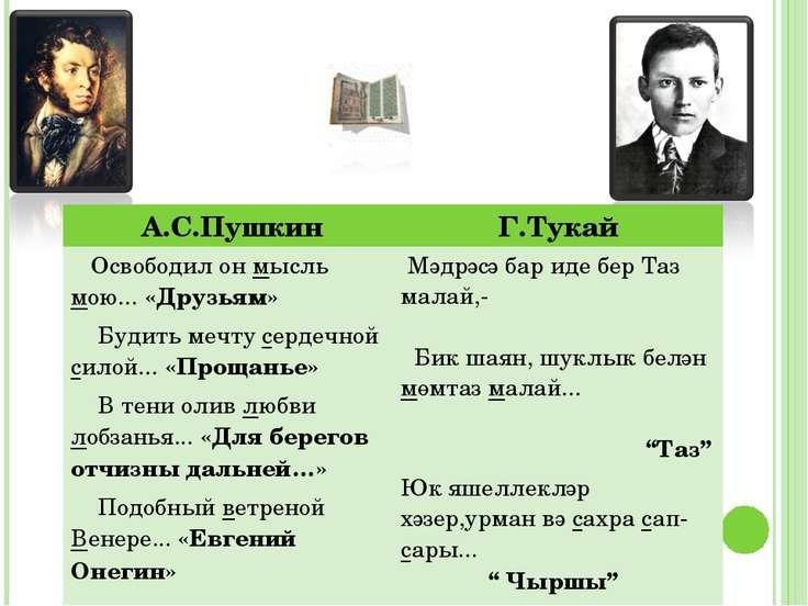 А.С.Пушкин Г.Тукай Освободил он мысль мою... «Друзьям» Будить мечту сердечной...