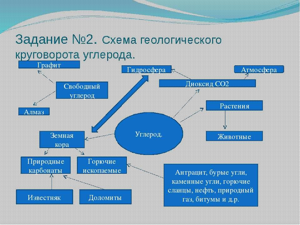 Задание №2. Схема геологического круговорота углерода. Углерод. Диоксид СО2 А...