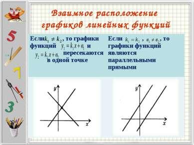 Взаимное расположение графиков линейных функций Если , то графики функций и п...