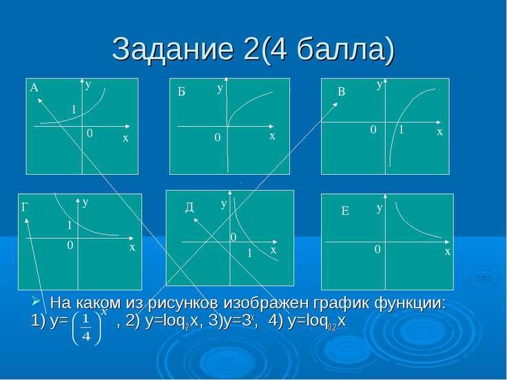 Задание 2(4 балла) На каком из рисунков изображен график функции: 1) у= , 2) ...