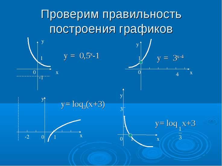 Проверим правильность построения графиков 0 1 х у -1 1 -2 у = 0,5х-1 у= loq3(...