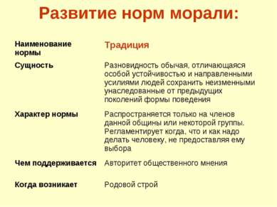 Развитие норм морали: Наименование нормы Традиция Сущность Разновидность обыч...