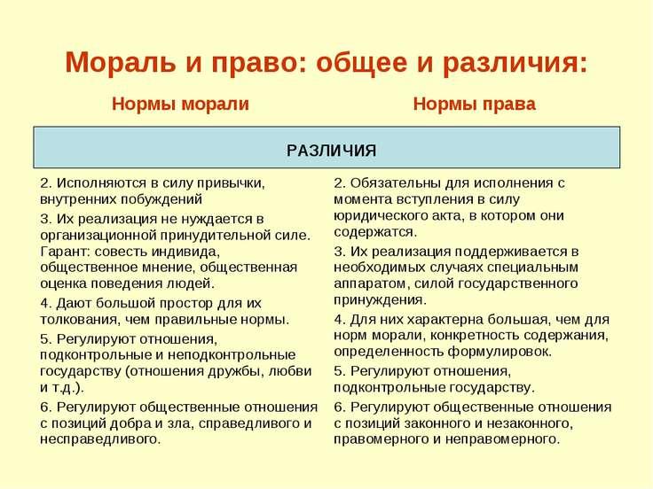 Мораль и право: общее и различия: РАЗЛИЧИЯ Нормы морали Нормы права 2. Исполн...