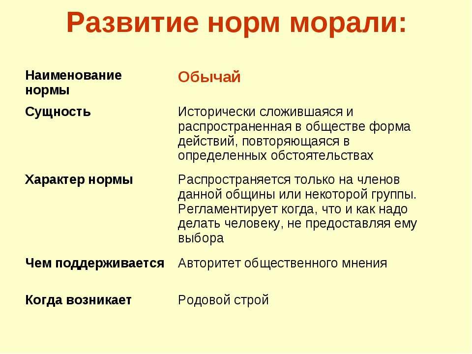 Развитие норм морали: Наименование нормы Обычай Сущность Исторически сложивша...