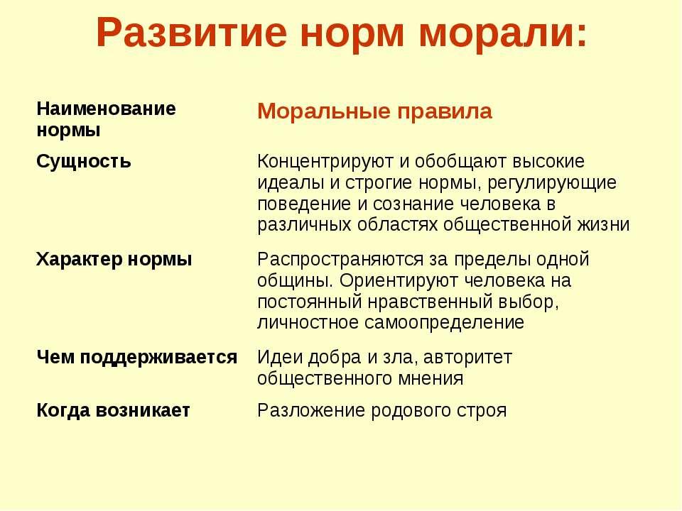 Развитие норм морали: Наименование нормы Моральные правила Сущность Концентри...