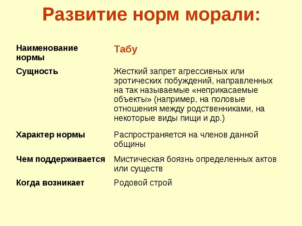 Развитие норм морали: Наименование нормы Табу Сущность Жесткий запрет агресси...