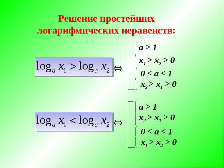 Решение простейших логарифмических неравенств: a > 1 x1 > x2 > 0 a > 1 x2 > x...