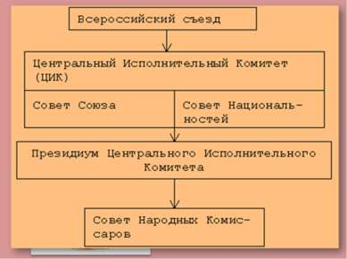 Образование СССР- 30 декабря 1922 Конституция СССР 1924 подписание договора о...